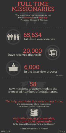 """A graphic showing the statistics for missionary work and a quote by President Thomas S. Monson: """"The response of our young people has been remarkable."""""""