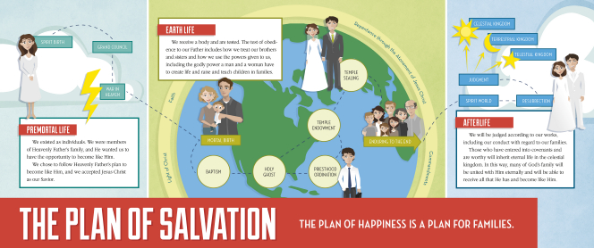 An infographic outlining each step of the plan of salvation: the premortal life, earth life, and the afterlife.