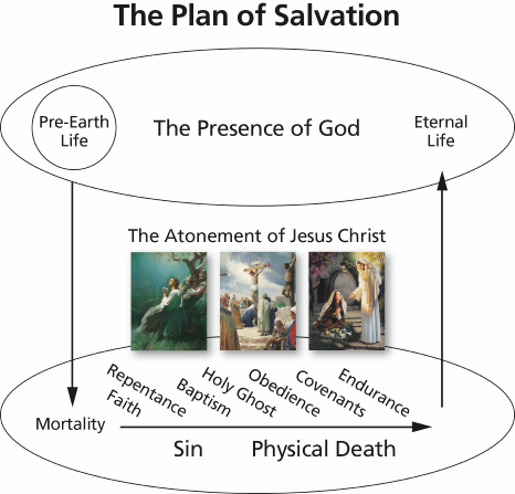 The Plan Of Salvation4