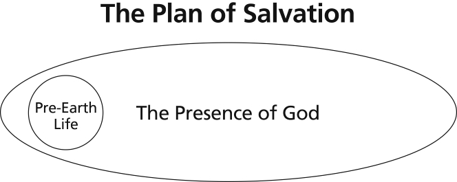 a diagram depicting the plan of salvation