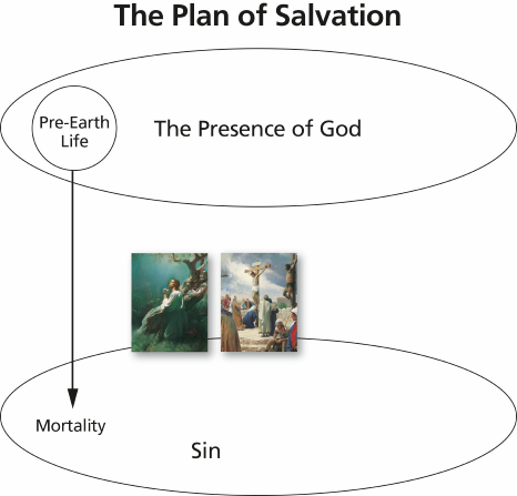 The Plan Of Salvation3