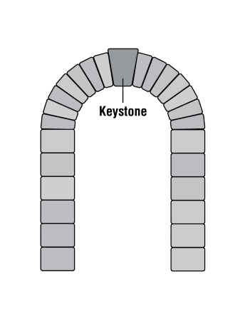 A black-and-white illustration of stones fashioning an arch with the keystone labeled at the top.