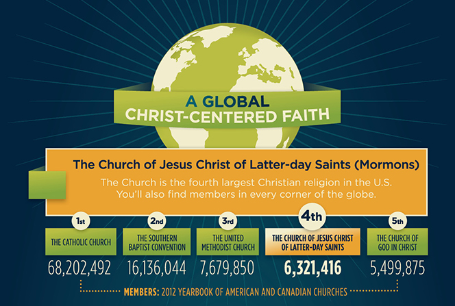 A blue, green, and yellow infographic describing global Latter-day Saint membership and their Christ-centered beliefs.