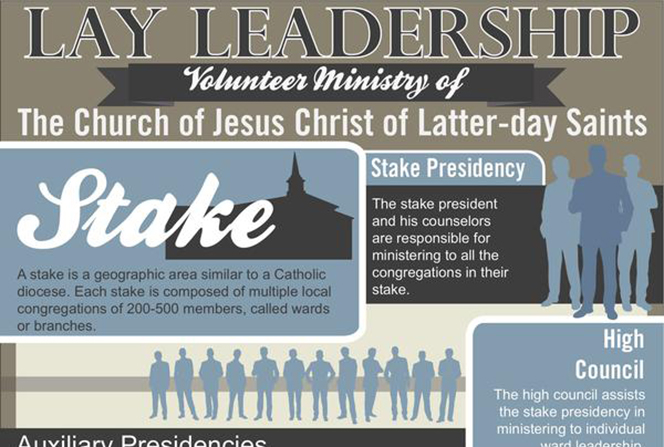 An infographic describing the structure of lay leadership in The Church of Jesus Christ of Latter-day Saints, including the structure of ward and stake leadership as well as ward and high councils.