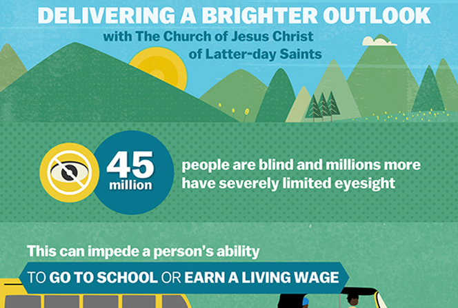 A green, blue, and yellow infographic describing The Church of Jesus Christ of Latter-day Saints' vision care services, including training doctors and other professionals, providing needed equipment, and conducting early diagnoses.