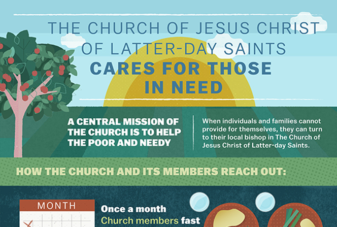 An infographic outlining the mission of The Church of Jesus Christ of Latter-day Saints to help the poor and needy, including monetary donations, emphasis on self-reliance, welfare projects, and disaster relief.