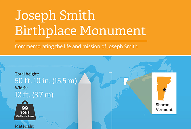 An infographic describing the monument commemorating the life and mission of Joseph Smith.