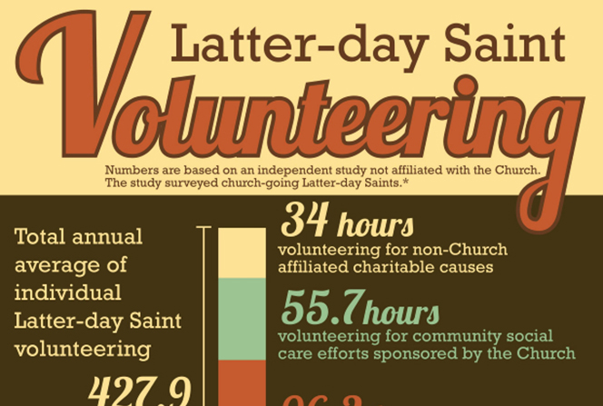 A warm-colored infographic with a bar chart and pie chart describing the volunteer hours and charitable donations provided by individual Latter-day Saints annually.