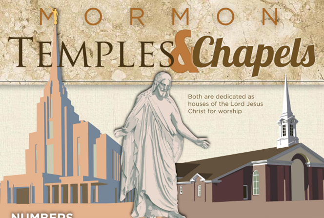 A tan and white infographic comparing the numbers, purpose, attendance, and frequency of Mormon temples and chapels.