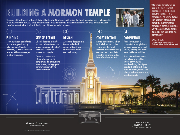 A blueprint-themed infographic with a temple image outlining the five steps to building a Mormon temple.