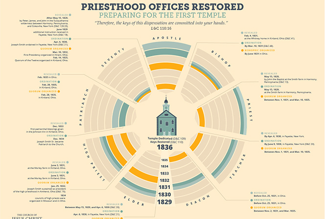 An infographic detailing the revelation, ordination, and organization of priesthood offices in The Church of Jesus Christ of Latter-day Saints from 1829 until the dedication of the Kirtland Temple.
