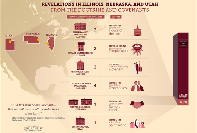 An infographic detailing the revelations received in various locations in Illinois, Nebraska, and Utah and recorded in the Doctrine and Covenants.