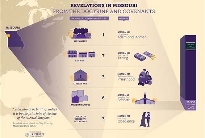 An infographic detailing the revelations received in various locations in Missouri and recorded in the Doctrine and Covenants.
