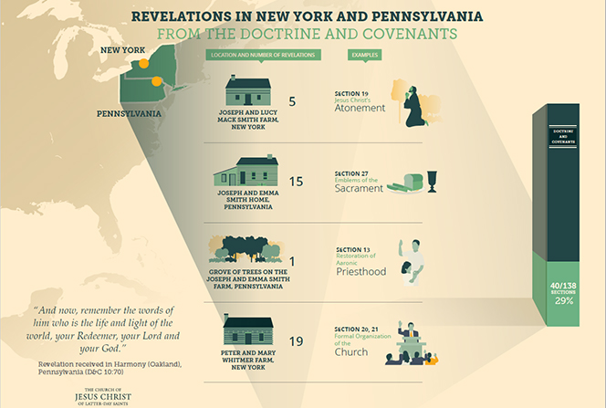 An infographic detailing revelations received in New York and Pennsylvania and recorded in the Doctrine and Covenants.