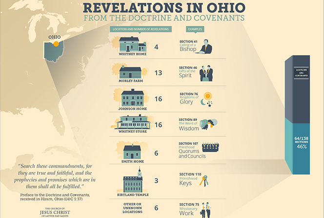 An infographic detailing revelations received in various locations in Ohio and recorded in the Doctrine and Covenants.
