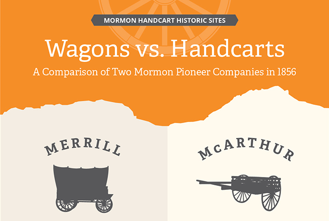 An infographic comparing the size, cost, length, and speed of the Merrill wagon company and the McArthur handcart company on their journeys west in 1856.
