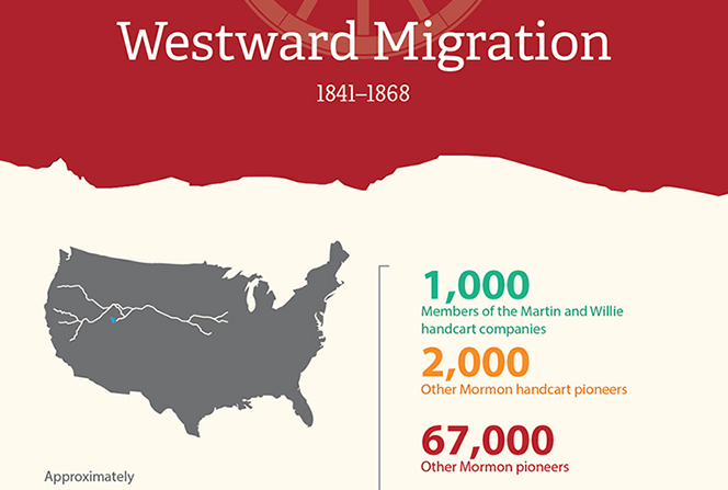An infographic representing the proportion of Mormon pioneers among the approximately 450,000 people who migrated west between 1841 and 1868.