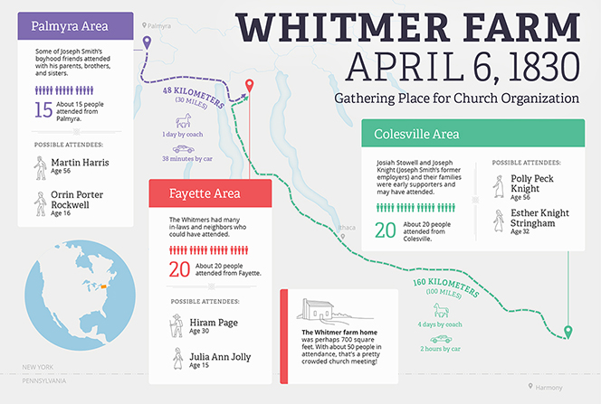 An infographic detailing the April 6, 1830, gathering of early converts to the Whitmer farm for the organization of The Church of Jesus Christ of Latter-day Saints.