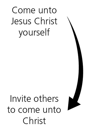 "A black-and-white diagram with a large arrow and the text ""Come unto Jesus Christ yourself"" and ""Invite others to come unto Christ."""