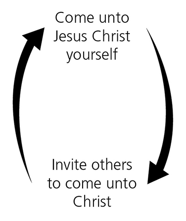 "A black-and-white diagram with two large arrows and the text ""Come unto Jesus Christ yourself"" and ""Invite others to come unto Christ."""