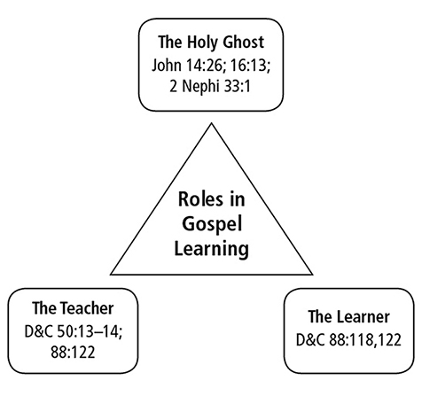 A three-part diagram made up of rectangles and a triangle, outlining different roles in gospel learning.