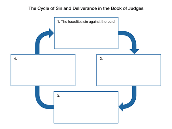 A diagram depicting the cycle of sin and deliverance in the book of Judges with four sections connected by blue arrows.