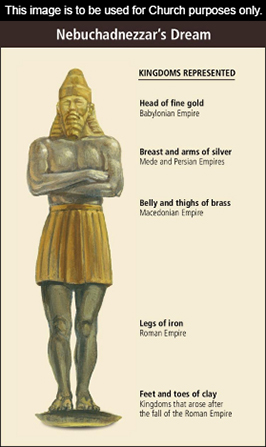 A chart explaining the different elements of the golden statue in Nebuchadnezzar's dream.