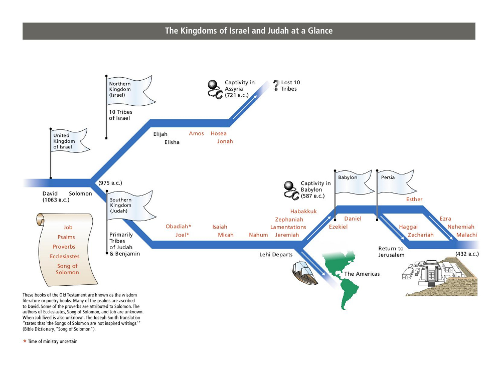The Kingdoms Of Israel And Judah At A Glance
